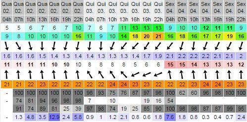 Chuva em Floripa na previsão do site Windguru